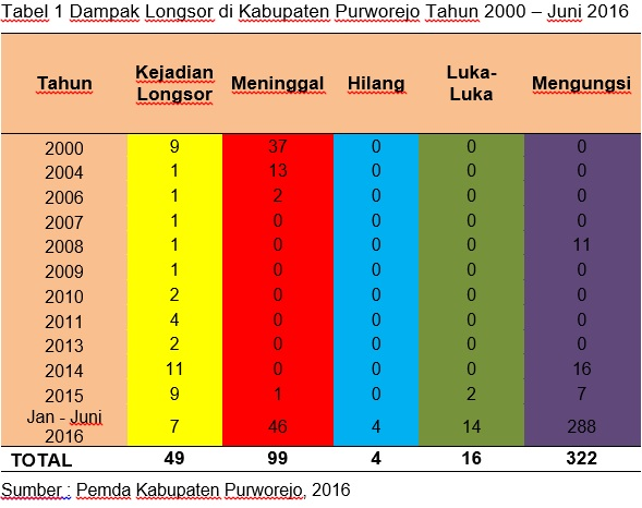 sejarah-purworejo-longsor